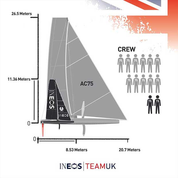 Ben Ainslie and Giles Scott sail T5 (surrogate Quant 28 mimicing the AC75) in the Solent - photo © INEOS TEAM UK